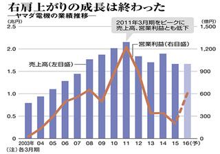 ヤマダ電機-グラフ.jpg