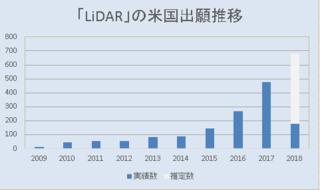 「LiDAR」米国特許出願推移グラフ.png