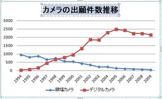 カメラの出願件数グラフ.png