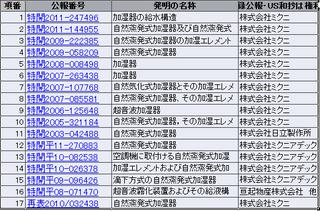 ミクニの加湿特許.png